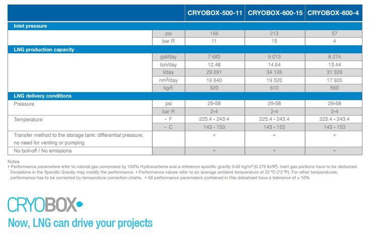 Cryobox chart